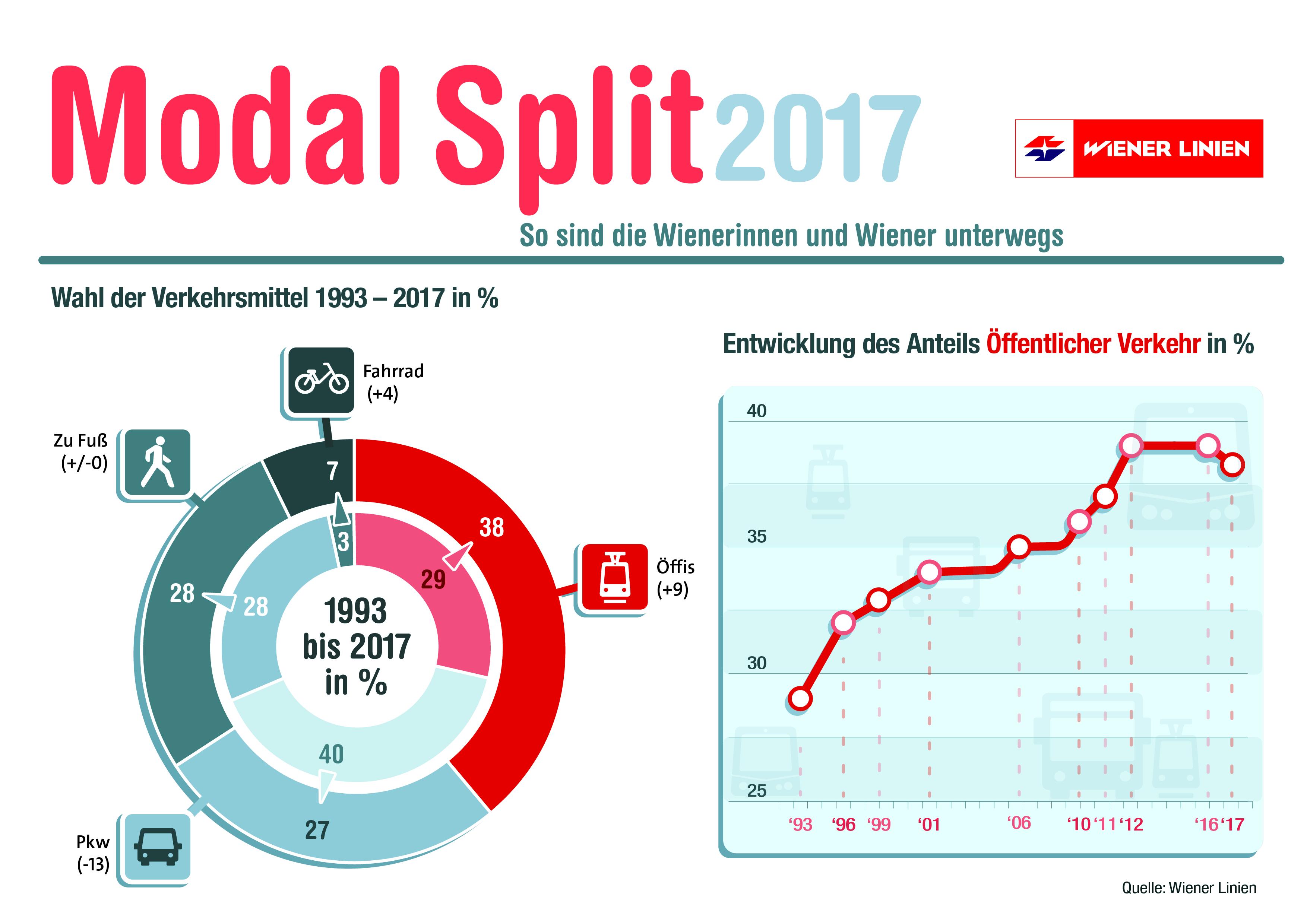 Modal Split 2017