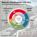 Modal Split 2016: 39% percent of all passenger trips in Vienna are made using public transport (APA-Grafik)
